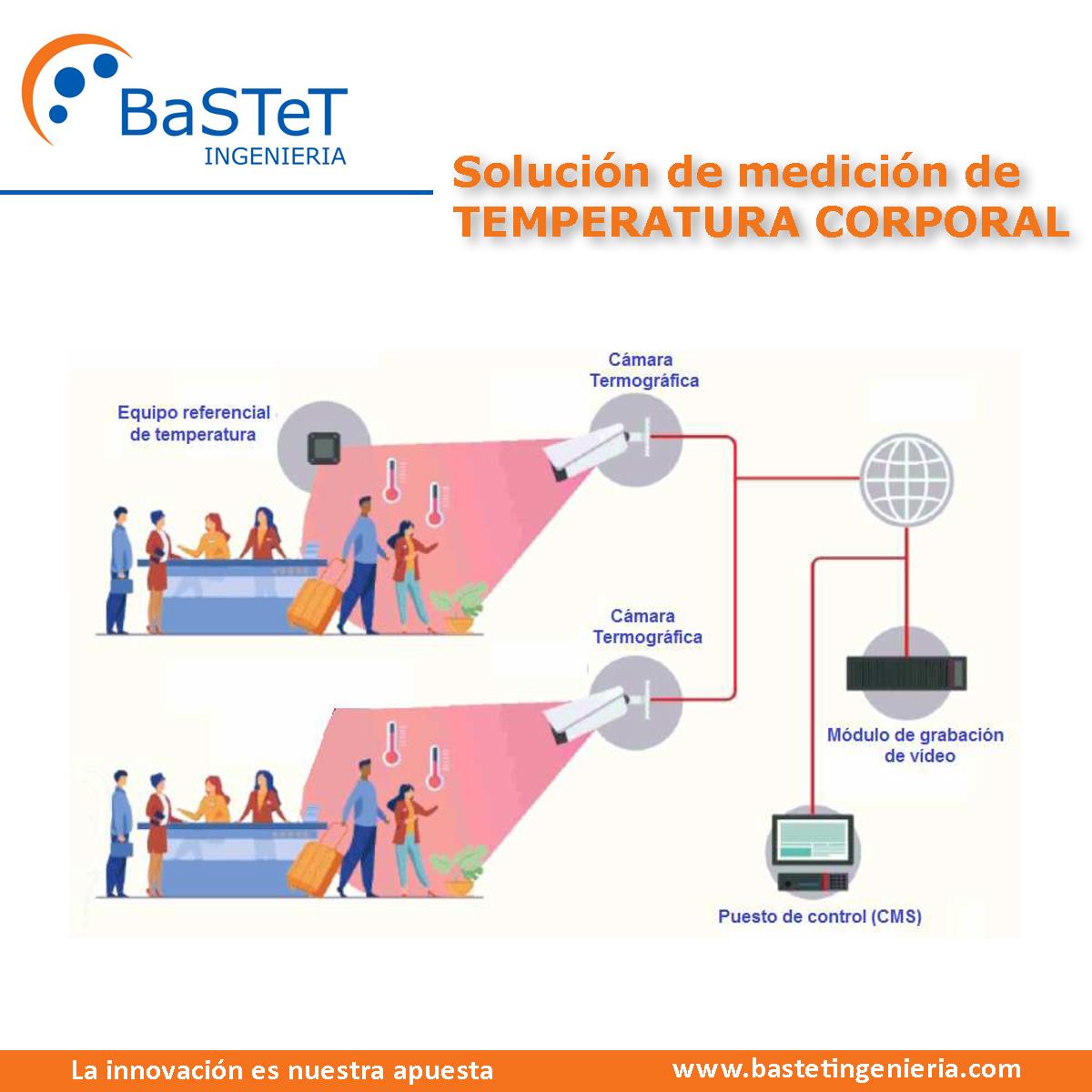 Solución de medición de TEMPERATURA CORPORAL